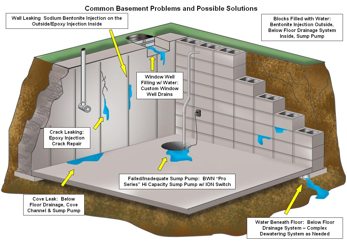 Affordable Basement Waterproofing reviews | Waterproofing at 2710 Mountain Rd - Pasadena MD